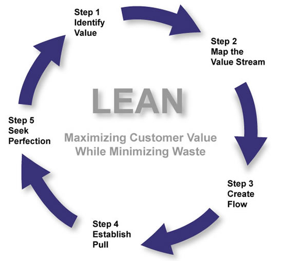 The Lean Agile Connection Jdriven